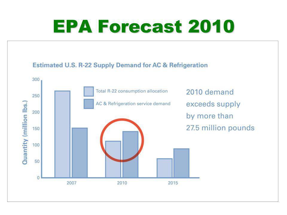 EPA Forecast 2010