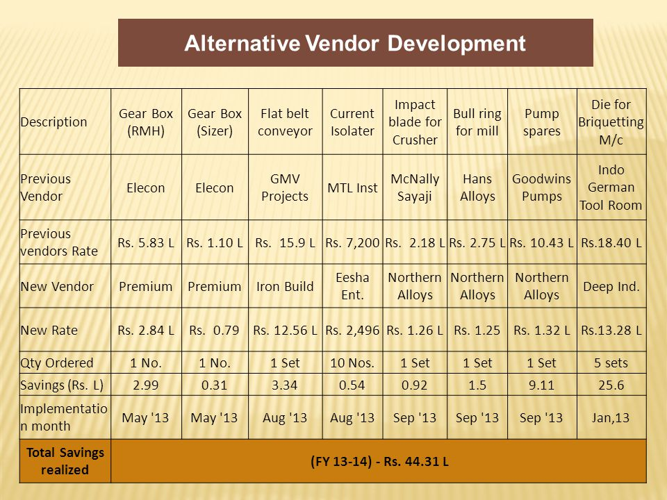 Alternative Vendor Development Description Gear Box (RMH) Gear Box (Sizer) Flat belt conveyor Current Isolater Impact blade for Crusher Bull ring for mill Pump spares Die for Briquetting M/c Previous Vendor Elecon GMV Projects MTL Inst McNally Sayaji Hans Alloys Goodwins Pumps Indo German Tool Room Previous vendors Rate Rs.