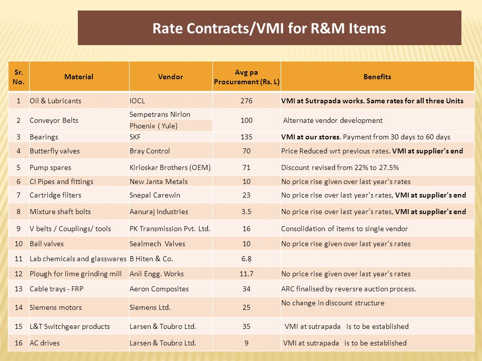 Rate Contracts/VMI for R&M Items Sr.No. MaterialVendor Avg annual Procurement (Rs.