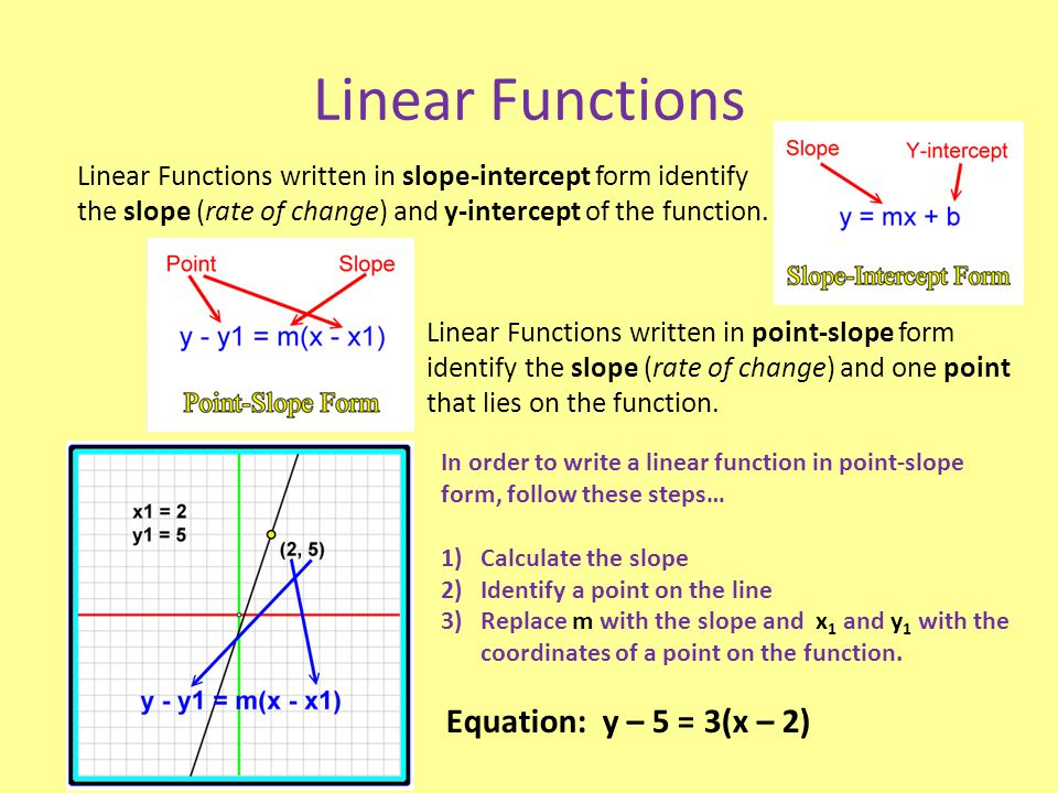 Linear Functions Linear Functions written in slope-intercept form identify the slope (rate of change) and y-intercept of the function. Linear Function