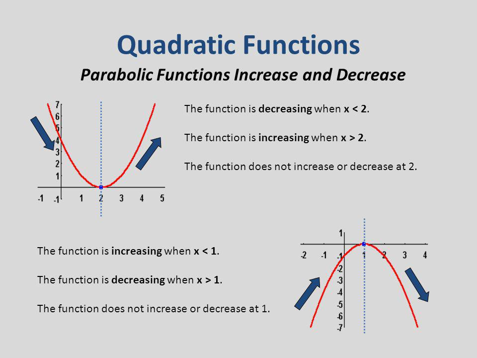 Quadratic Functions Parabolic Functions Increase and Decrease The function is decreasing when x < 2. The function is increasing when x > 2. The functi