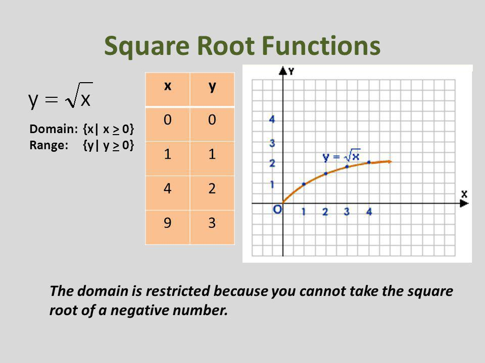 Square Root Functions Domain: {x  x > 0} Range: {y  y > 0} xy 00 11 42 93 The domain is restricted because you cannot take the square root of a negati