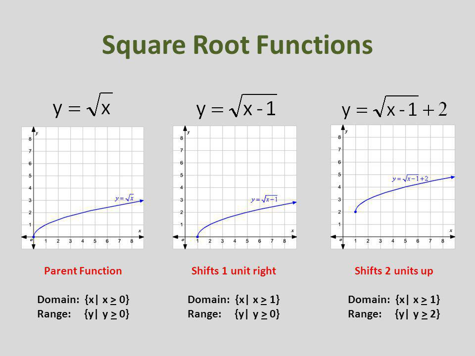 Square Root Functions Parent Function Domain: {x  x > 0} Range: {y  y > 0} Shifts 1 unit right Domain: {x  x > 1} Range: {y  y > 0} Shifts 2 units up