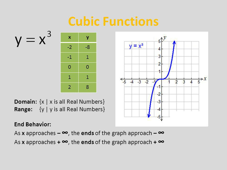 Cubic Functions Domain: {x   x is all Real Numbers} Range: {y   y is all Real Numbers} End Behavior: As x approaches – ∞, the ends of the graph approa