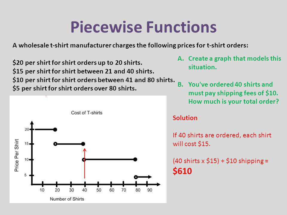 Piecewise Functions A wholesale t-shirt manufacturer charges the following prices for t-shirt orders: $20 per shirt for shirt orders up to 20 shirts.