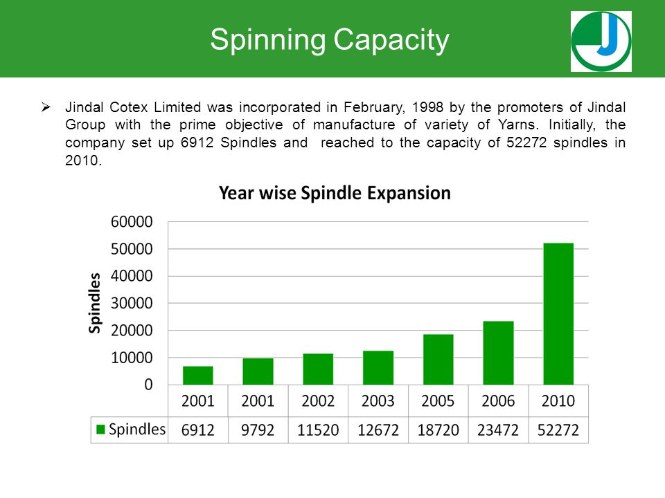Spinning Capacity  Jindal Cotex Limited was incorporated in February, 1998 by the promoters of Jindal Group with the prime objective of manufacture o