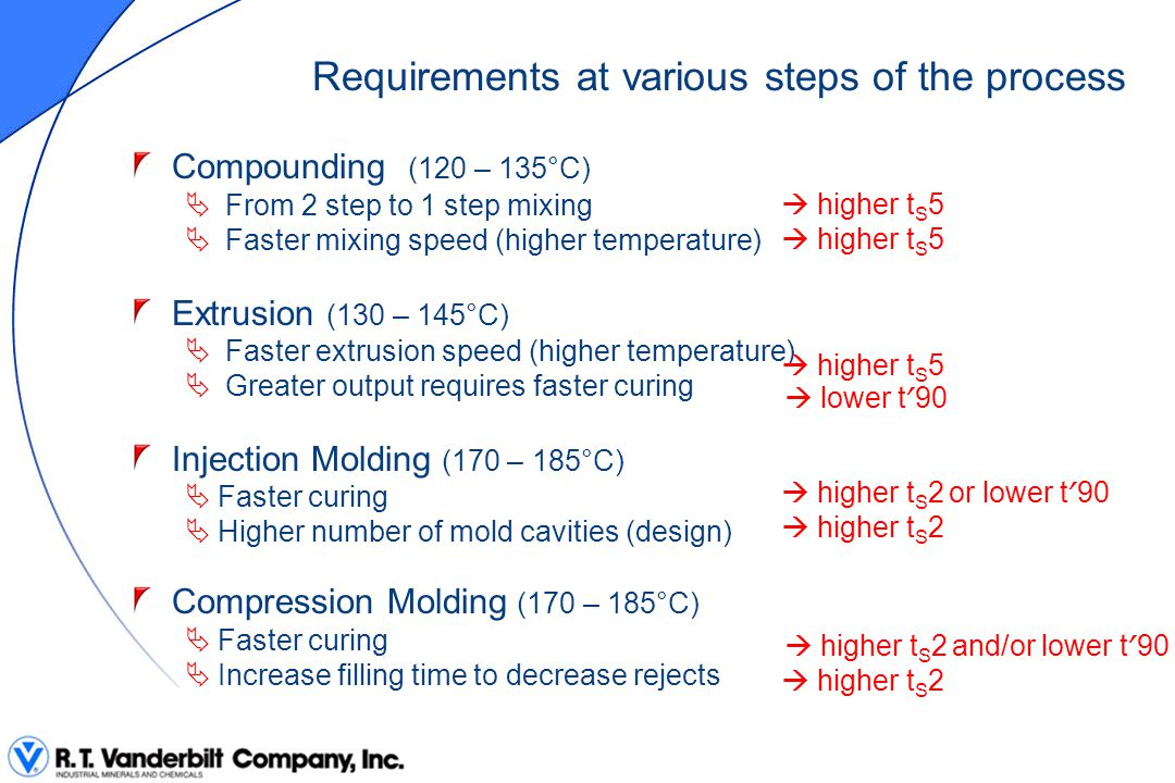 Requirements at various steps of the process Compounding (120 – 135°C)  From 2 step to 1 step mixing  Faster mixing speed (higher temperature) Extru