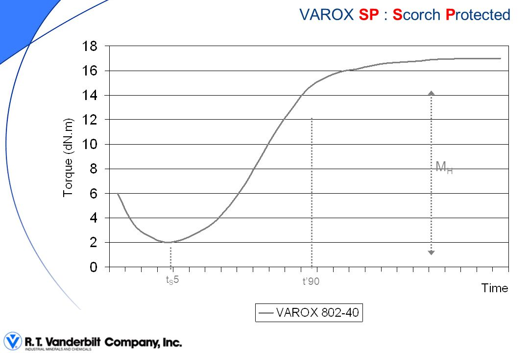 TWO NEW GRADES OF VAROX  SP (VAROX 802-40MB-SP)  Much better scorch resistance  Masterbatch  Commercially available CONCLUSIONS  CST (VAROX 802-40-CST)  Faster cure  Increased scorch resistance  Powder & Granules  Available for sampling in 2Q04  Commercially available in 3Q04