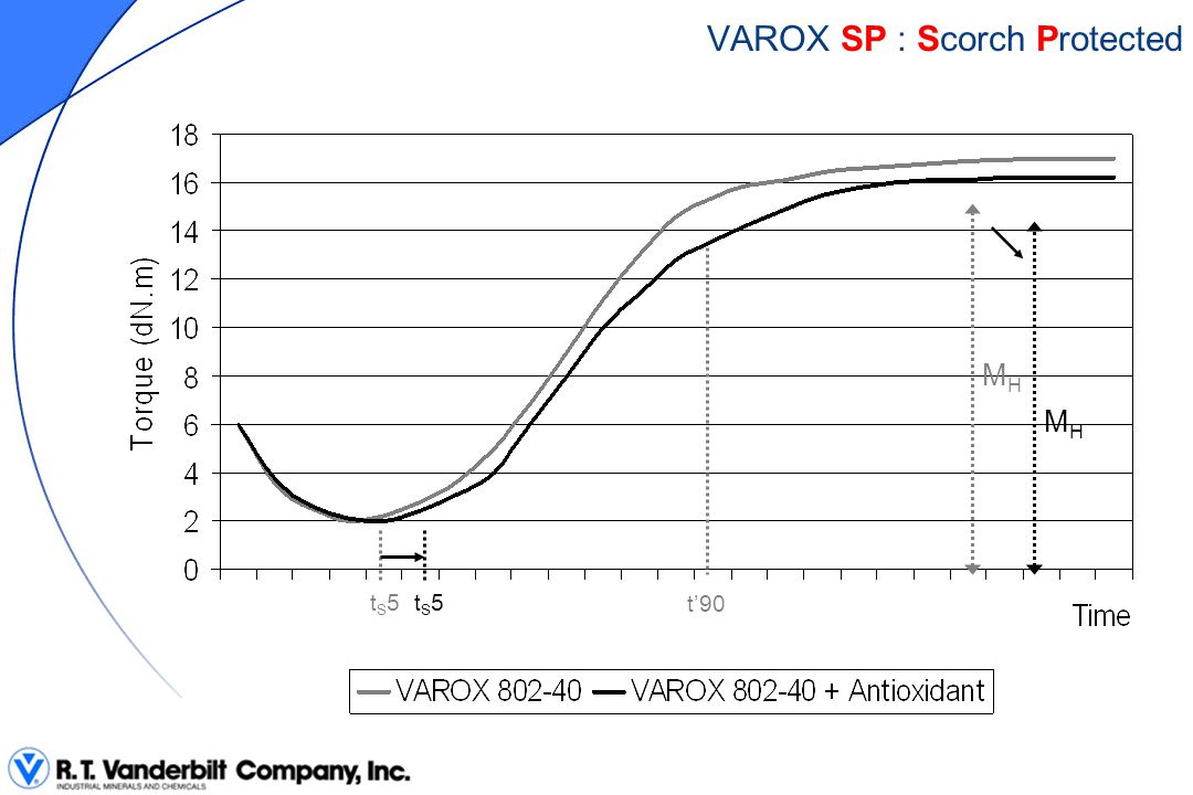 MHMH tS5tS5 VAROX CST: Controlled Speed Technology t'90