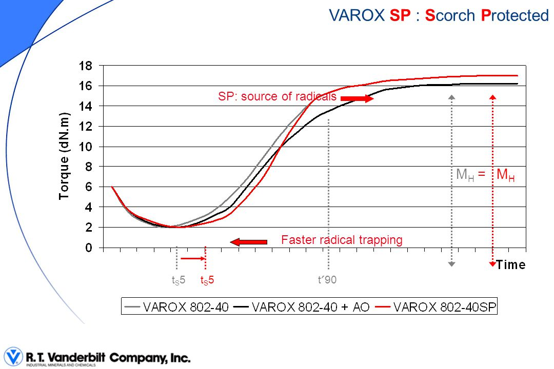 t ʹ 90 Faster radical trapping SP: source of radicals MHMH tS5tS5tS5tS5 = M H VAROX SP : Scorch Protected