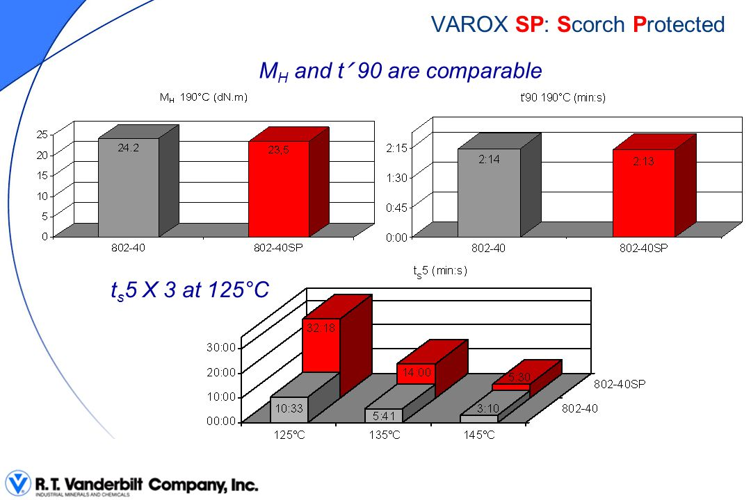 -The lower the temperature, the more efficient the scorch protection VAROX 802-40SP VAROX 802-F40 X 3.5 X 3.0 VAROX SP: Scorch Protected X 2.0 + 12°C - Possibility to increase mixing speed as a 12°C temperature increase does not affect process safety