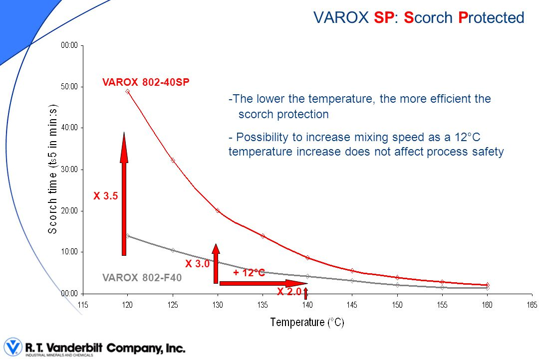 -The lower the temperature, the more efficient the scorch protection VAROX 802-40SP VAROX 802-F40 X 3.5 X 3.0 VAROX SP: Scorch Protected X 2.0 + 12°C
