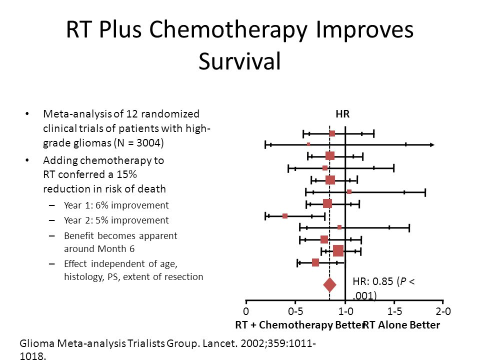 RT Plus Chemotherapy Improves Survival Meta-analysis of 12 randomized clinical trials of patients with high- grade gliomas (N = 3004) Adding chemotherapy to RT conferred a 15% reduction in risk of death – Year 1: 6% improvement – Year 2: 5% improvement – Benefit becomes apparent around Month 6 – Effect independent of age, histology, PS, extent of resection Glioma Meta-analysis Trialists Group.
