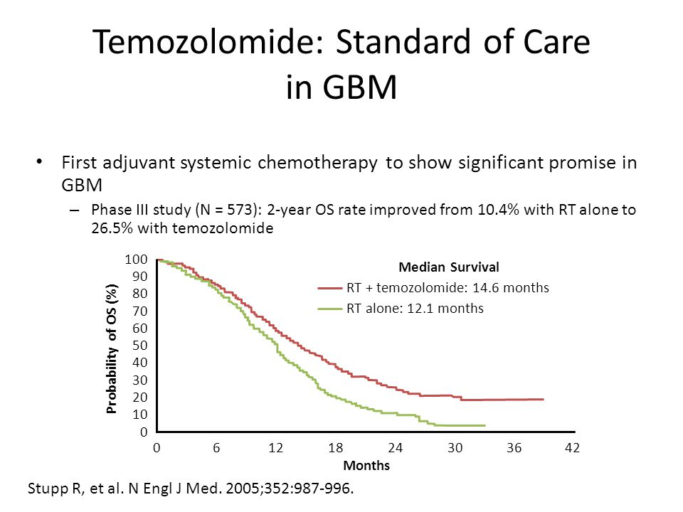 Temozolomide: Standard of Care in GBM First adjuvant systemic chemotherapy to show significant promise in GBM – Phase III study (N = 573): 2-year OS rate improved from 10.4% with RT alone to 26.5% with temozolomide Stupp R, et al.
