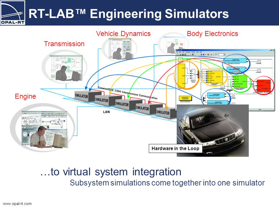 www.opal-rt.com RT-LAB™ Engineering Simulators From subsystem simulation… Each engineer with his/her own simulator Engine Transmission Vehicle Dynamic