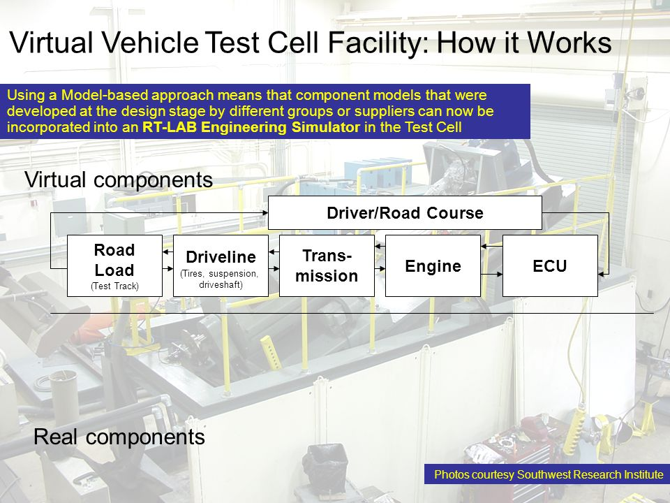 "www.opal-rt.com Facility allows manufacturers to ""road-test"" new or modified vehicle components without a specialized test vehicle. Dramatically reduc"