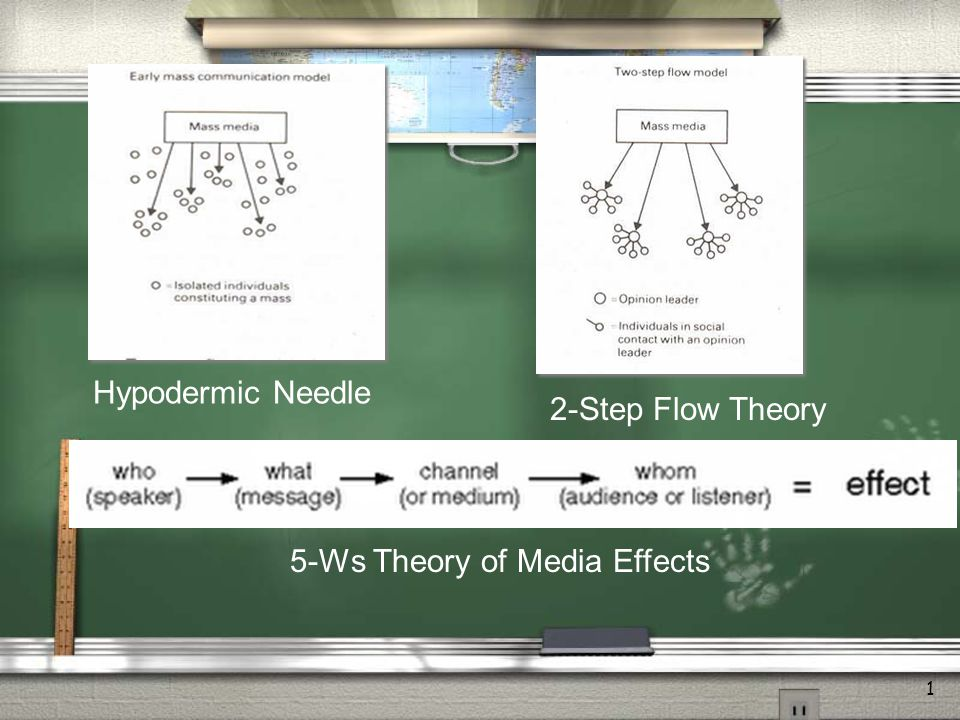 2 What mediates media effects? Reinforcement Primary Relationships Selectivity