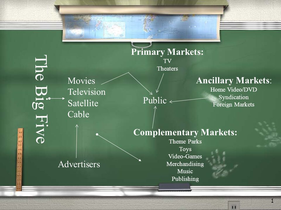 1 The Big Five Advertisers Movies Television Satellite Cable Public Primary Markets: TV Theaters Complementary Markets: Theme Parks Toys Video-Games Merchandising Music Publishing Ancillary Markets: Home Video/DVD Syndication Foreign Markets