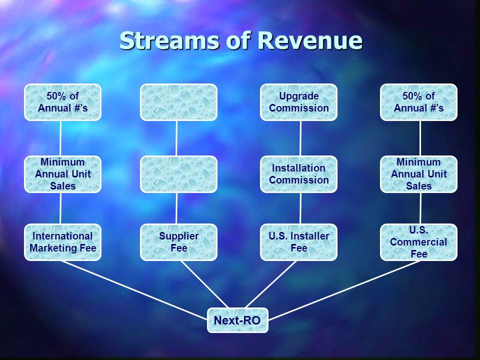 Streams of Revenue Minimum Annual Unit Sales Installation Commission 50% of Annual #'s Supplier Fee U.S.