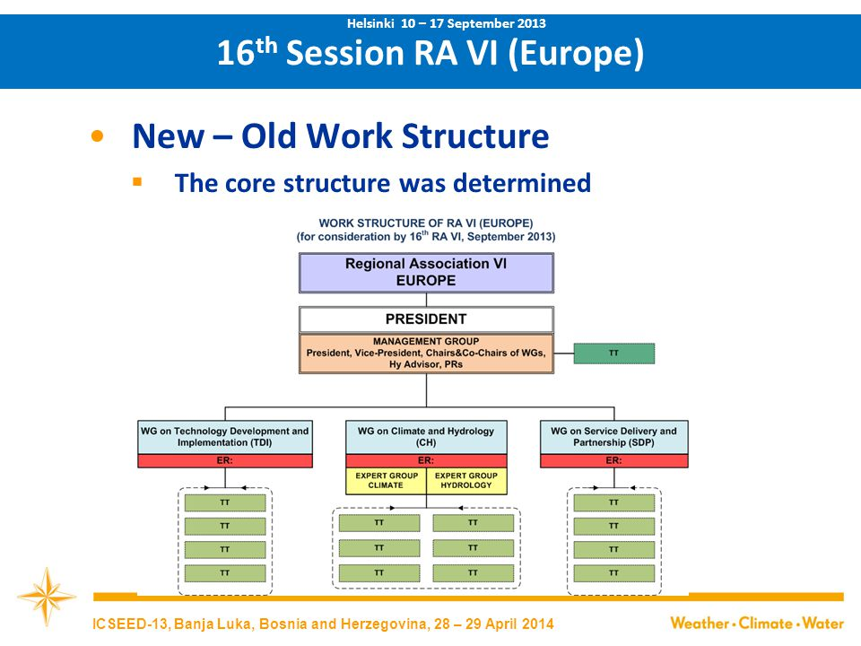 New – Old Work Structure  The core structure was determined 16 th Session RA VI (Europe) Helsinki 10 – 17 September 2013 ICSEED-13, Banja Luka, Bosnia and Herzegovina, 28 – 29 April 2014