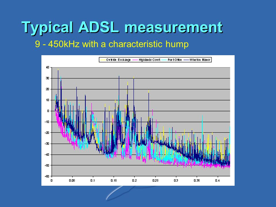 Typical ADSL measurement 9 - 450kHz with a characteristic hump