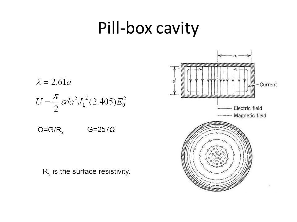 Pill-box cavity Q=G/R s G=257  R s is the surface resistivity.