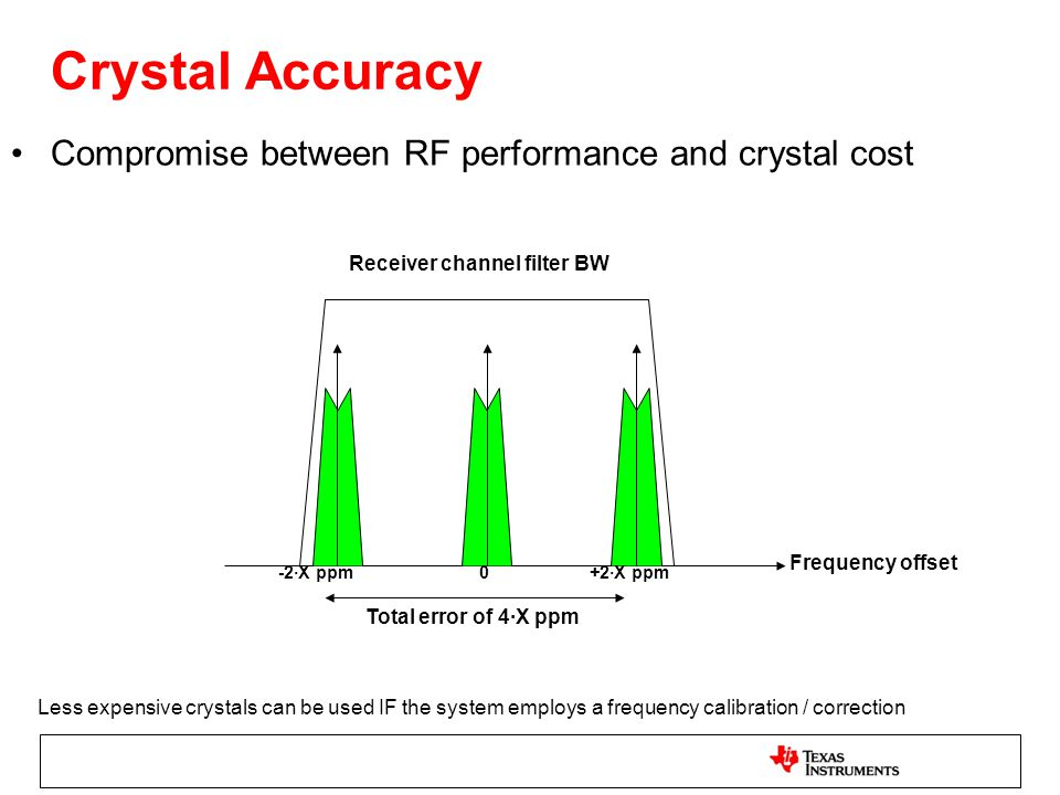 Crystal Accuracy Compromise between RF performance and crystal cost Receiver channel filter BW Frequency offset 0-2·X ppm+2·X ppm Total error of 4·X p
