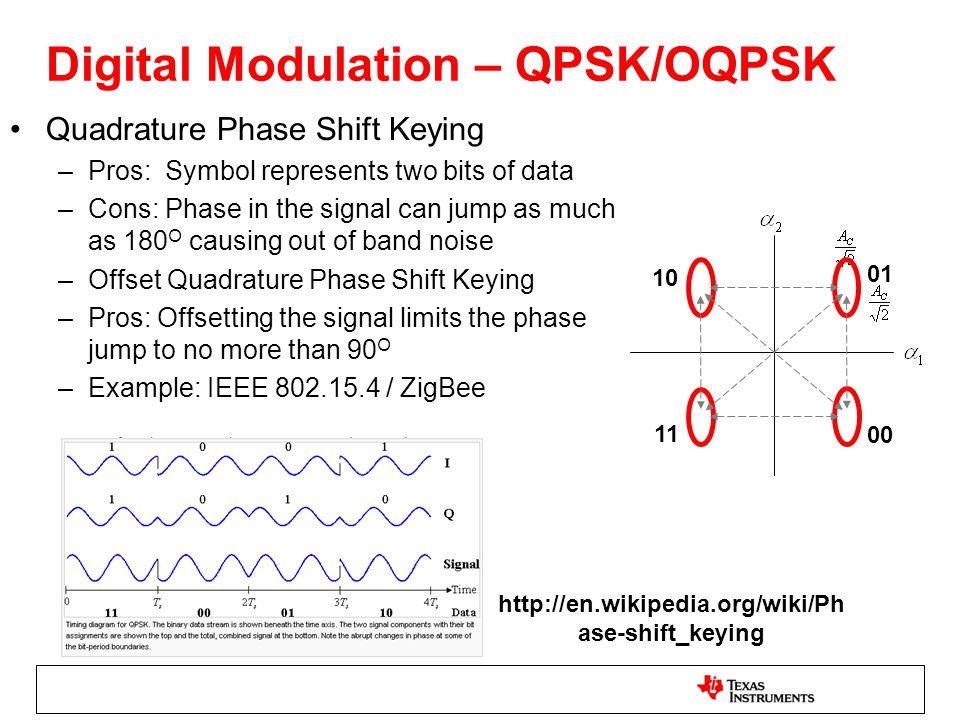 Quadrature Phase Shift Keying –Pros: Symbol represents two bits of data –Cons: Phase in the signal can jump as much as 180 O causing out of band noise