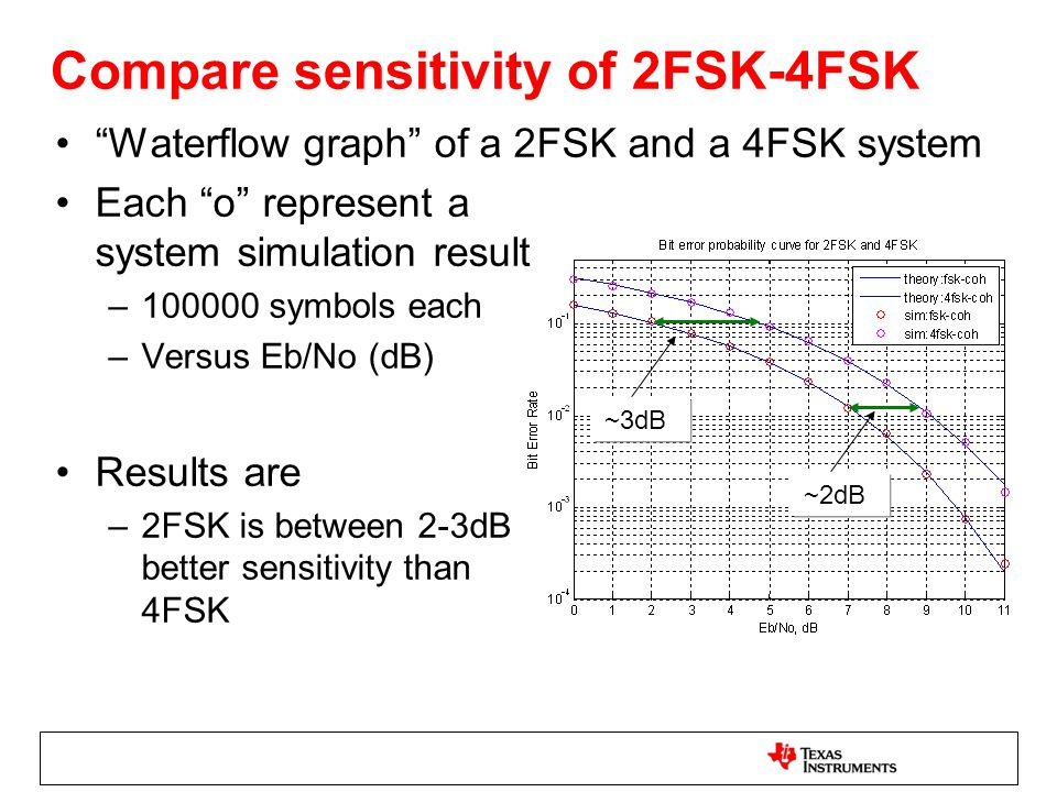 "Compare sensitivity of 2FSK-4FSK ""Waterflow graph"" of a 2FSK and a 4FSK system Each ""o"" represent a system simulation result –100000 symbols each –Ver"