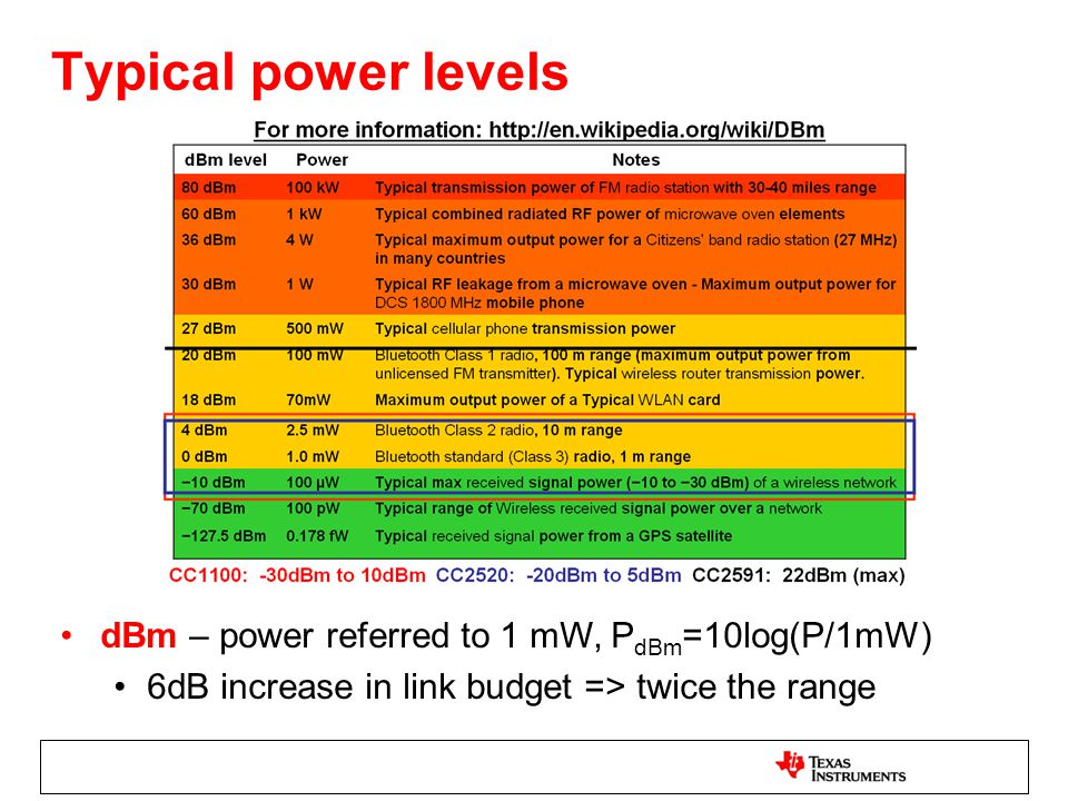 dBm – power referred to 1 mW, P dBm =10log(P/1mW) 6dB increase in link budget => twice the range Typical power levels