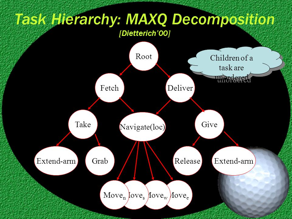 Task Hierarchy: MAXQ Decomposition [Dietterich'00] Root TakeGive Navigate(loc) DeliverFetch Extend-arm GrabRelease Move e Move w Move s Move n Children of a task are unordered
