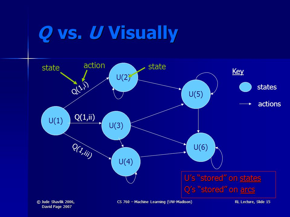 © Jude Shavlik 2006, David Page 2007 CS 760 – Machine Learning (UW-Madison)RL Lecture, Slide 15 Q vs.