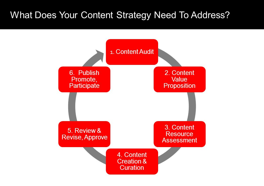 What Does Your Content Strategy Need To Address. 1.