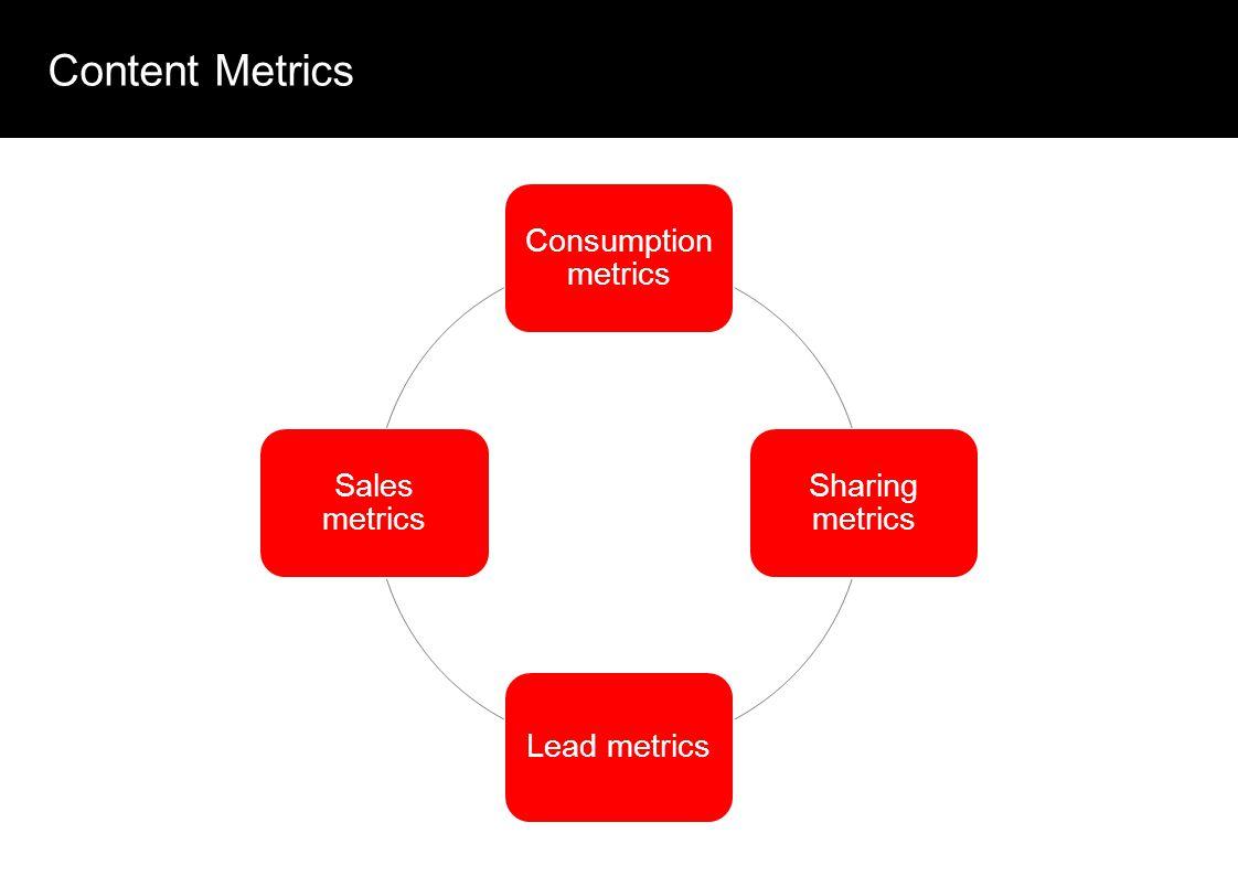 Content Metrics Consumption metrics Sharing metrics Lead metrics Sales metrics
