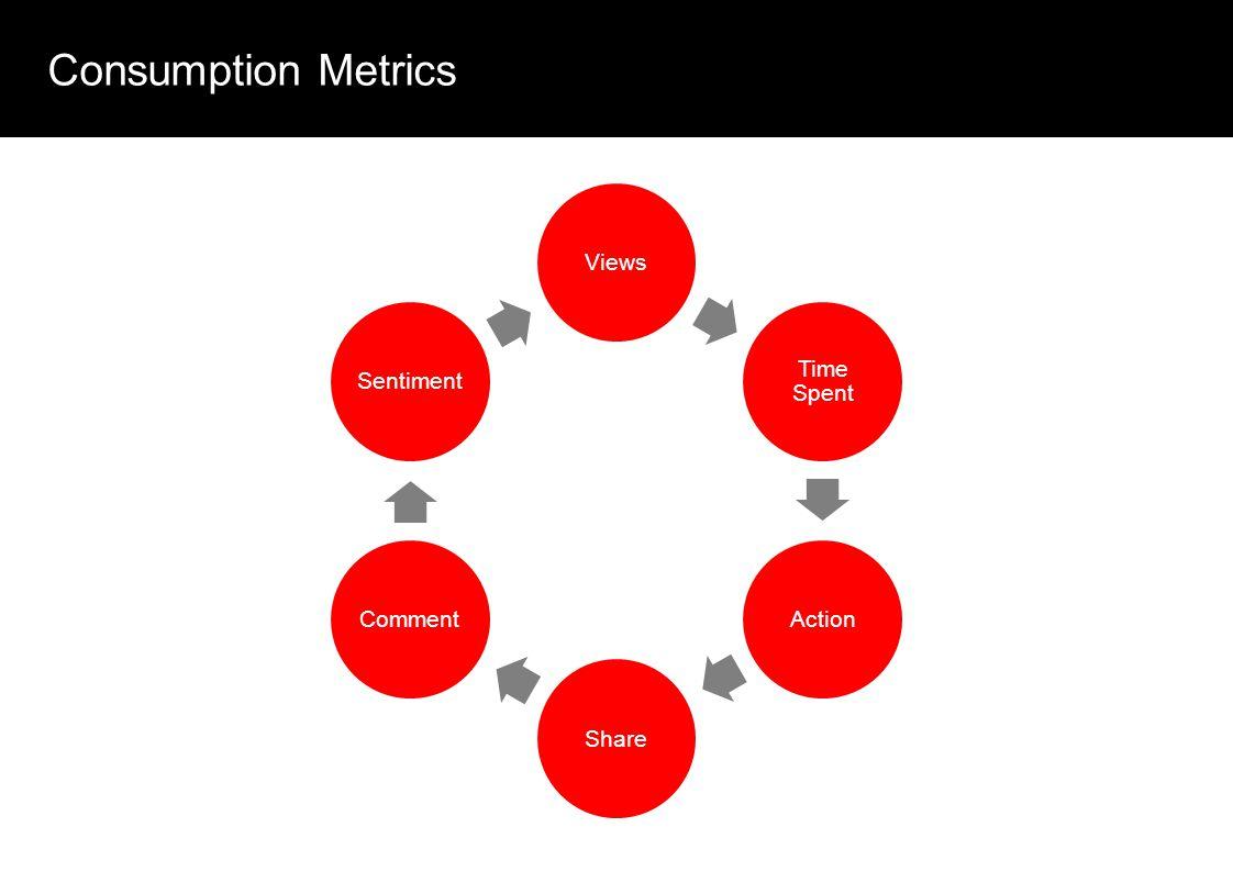Consumption Metrics Views Time Spent ActionShareCommentSentiment