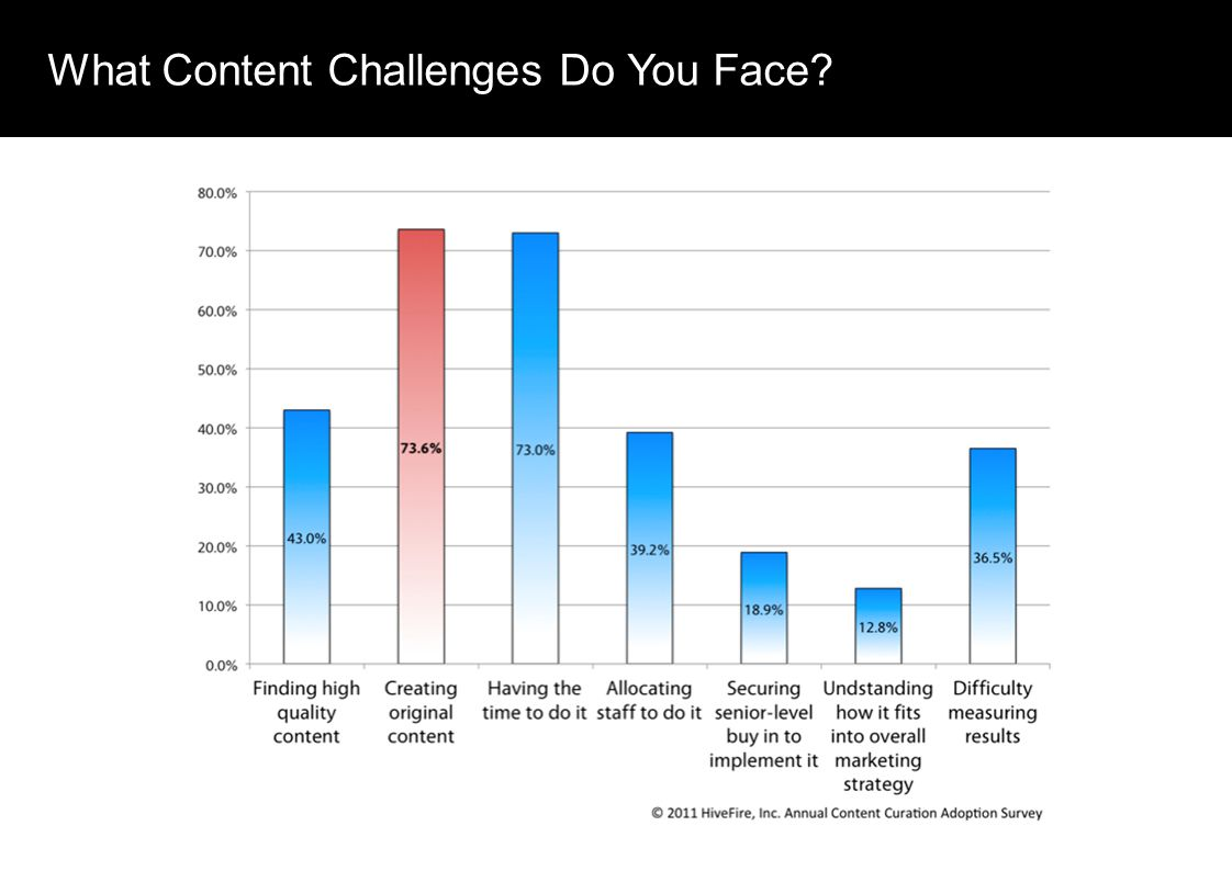What Content Challenges Do You Face