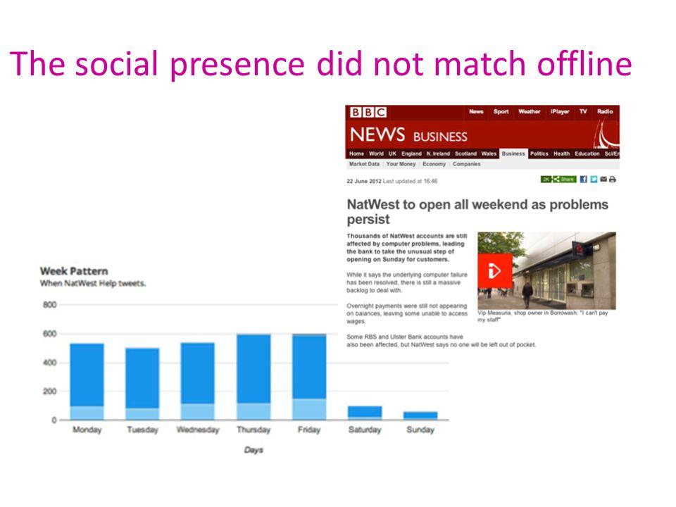 The social presence did not match offline