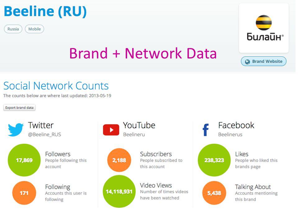 Brand + Network Data