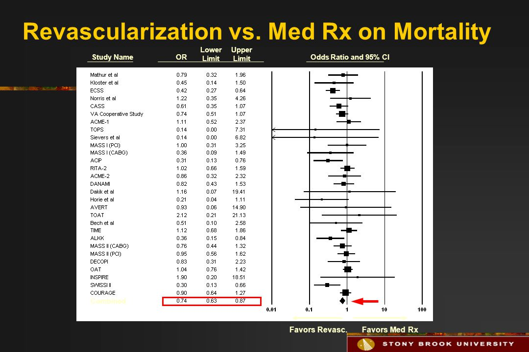 Study NameOR Lower Limit Upper Limit Odds Ratio and 95% CI Favors Revasc.