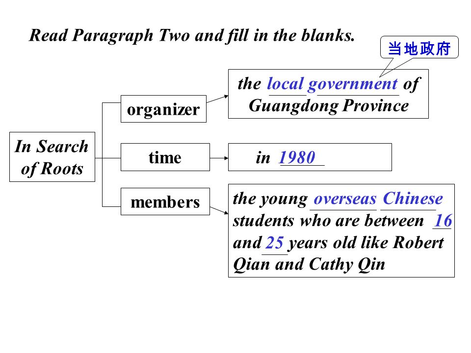 In Search of Roots organizer time members the of Guangdong Province in the young students who are between and years old like Robert Qian and Cathy Qin local government 1980 overseas Chinese 16 25 Read Paragraph Two and fill in the blanks.