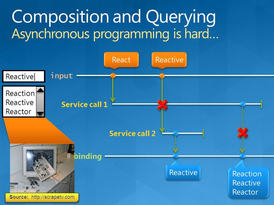 input Service call 1 Service call 2 UI data binding |R|Re|Rea|Reac|React| Reacti| Reactiv| Reactive| Reactive Reaction Reactive Reactor Source: http:/