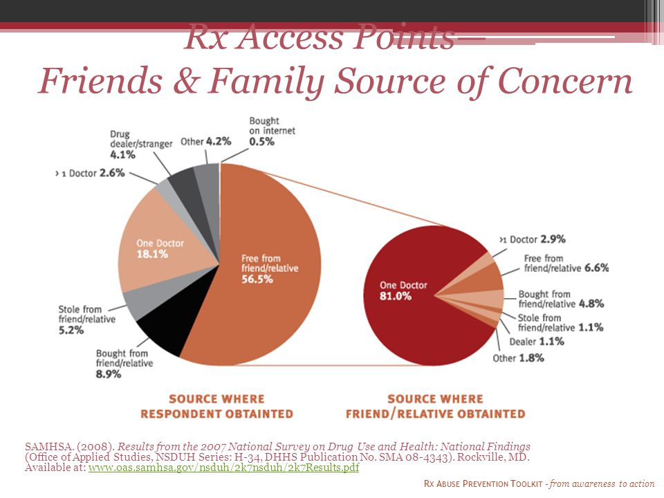 R X A BUSE P REVENTION T OOLKIT - from awareness to action Rx Access Points— Friends & Family Source of Concern SAMHSA. (2008). Results from the 2007