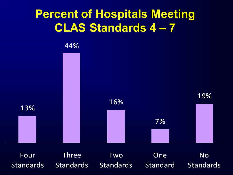 Percent of Hospitals Meeting CLAS Standards 4 – 7