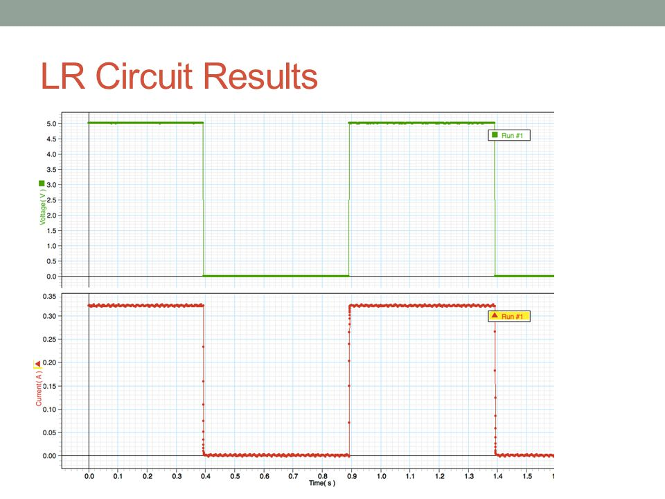 LR Circuit Results