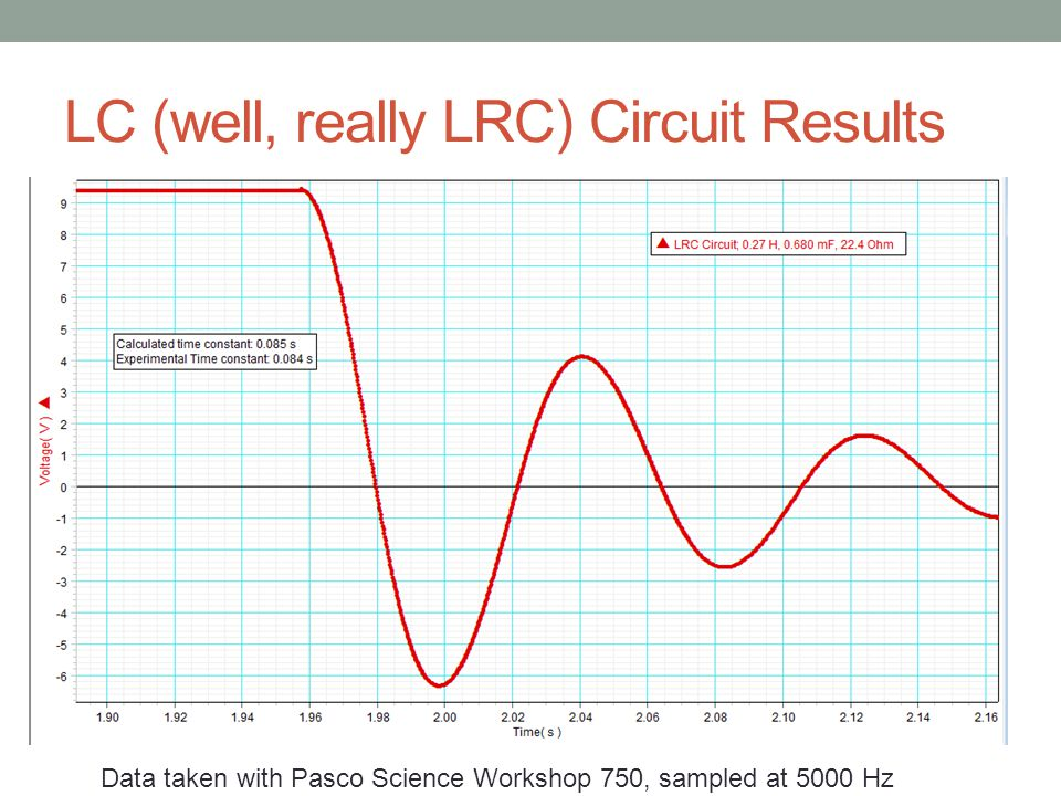 LC (well, really LRC) Circuit Results Data taken with Pasco Science Workshop 750, sampled at 5000 Hz