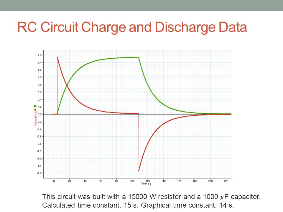 RC Circuit Charge and Discharge Data This circuit was built with a 15000 W resistor and a 1000  F capacitor.