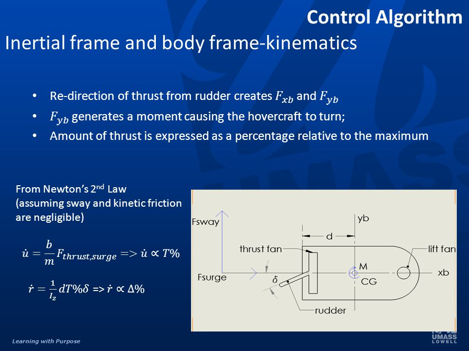 Learning with Purpose Inertial frame and body frame-kinematics Control Algorithm