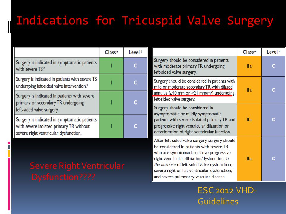 Indications for Tricuspid Valve Surgery ESC 2012 VHD- Guidelines Severe Right Ventricular Dysfunction
