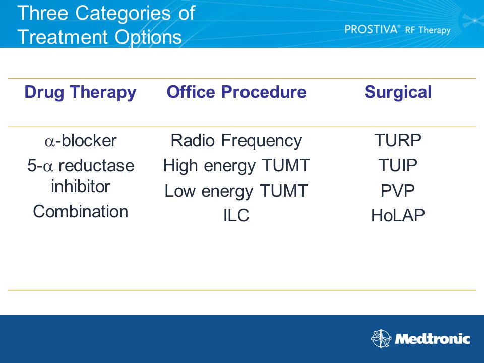 Three Categories of Treatment Options Drug TherapyOffice ProcedureSurgical  -blocker 5-  reductase inhibitor Combination Radio Frequency High energy