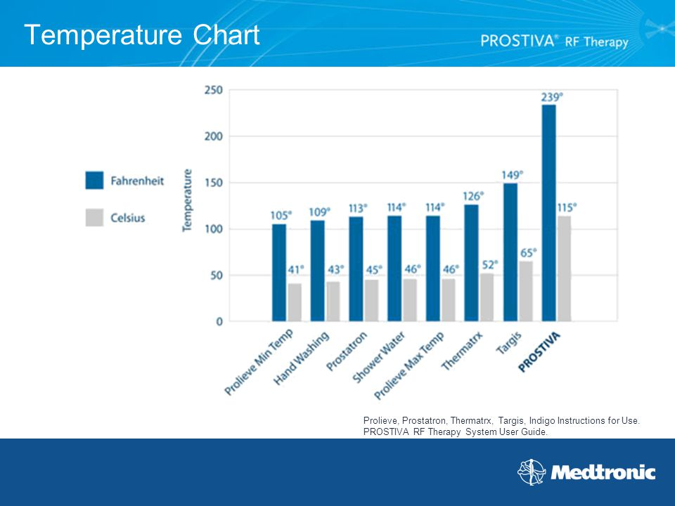 Temperature Chart Prolieve, Prostatron, Thermatrx, Targis, Indigo Instructions for Use. PROSTIVA RF Therapy System User Guide.